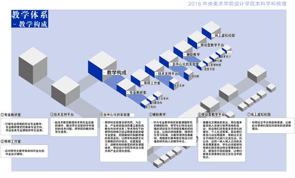 学生选课系统组织结构图