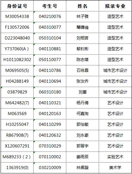 中央美术学院2018年本科华侨港澳台联招拟录取名单